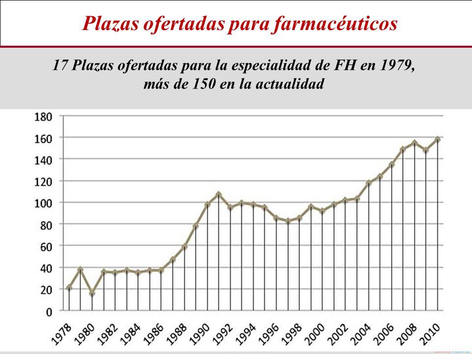 Plazas ofertadas para farmacéuticos 17 Plazas ofertadas para la especialidad de FH en 1979, más de 150 en la actualidad