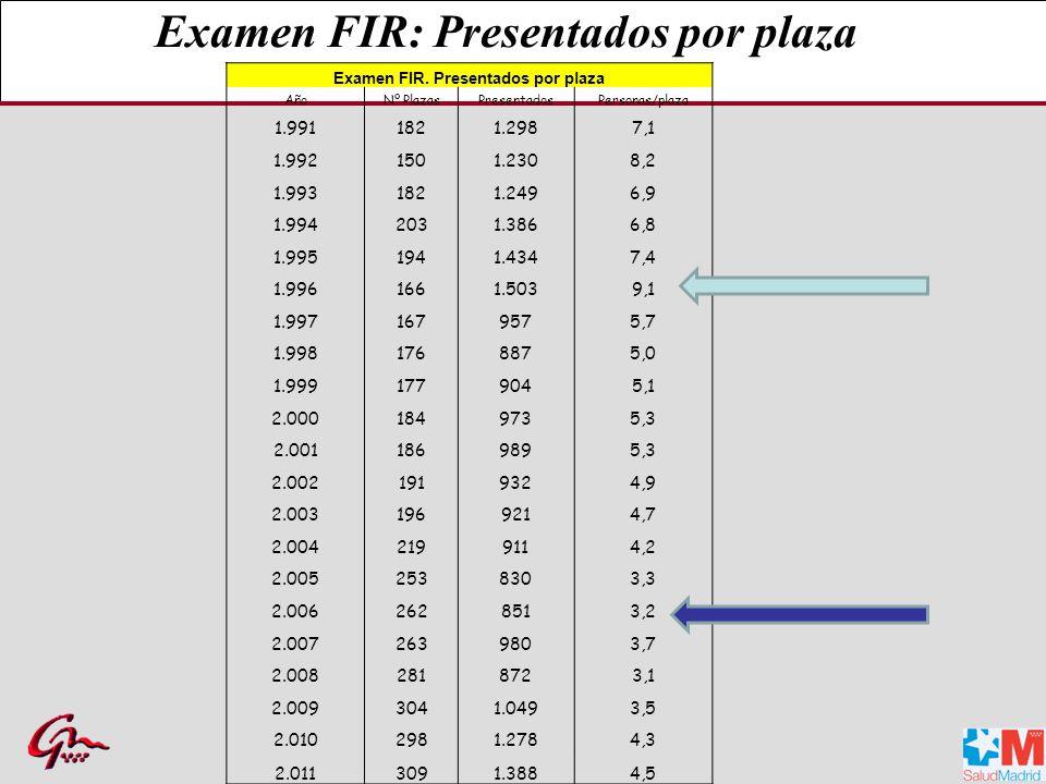 Examen FIR.
