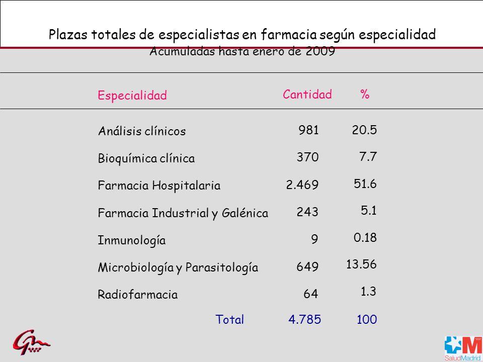 Plazas totales de especialistas en farmacia según especialidad Acumuladas hasta enero de 2009 Análisis clínicos Bioquímica clínica Farmacia Hospitalaria Microbiología y Parasitología Radiofarmacia Farmacia Industrial y Galénica Inmunología 981 370 2.469 649 64 243 9 Total4.785 51.6 20.5 7.7 5.1 0.18 13.56 1.3 100 Especialidad Cantidad%