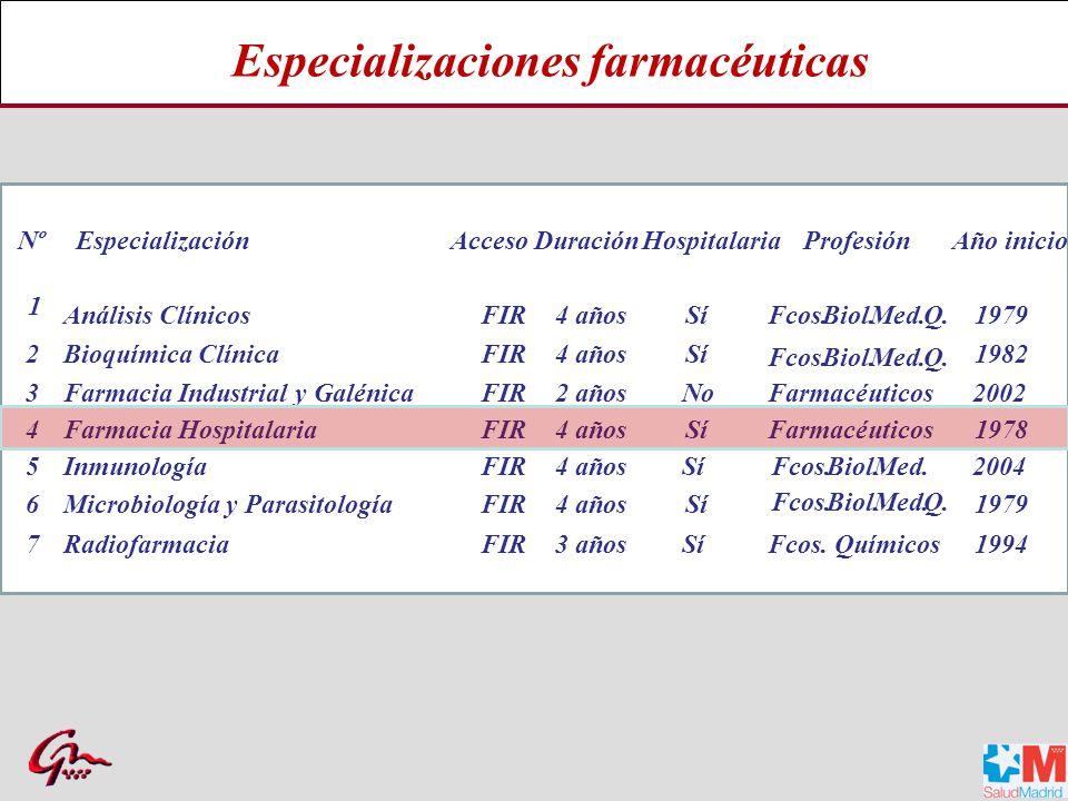 Convocatoria nacional, anual Plazas ofertadas para las diferentes especializaciones farmacéuticas en última convocatoria Plazas FIR convocatoria 2011 MIR, FIR, BIR, PIR, QIR, …