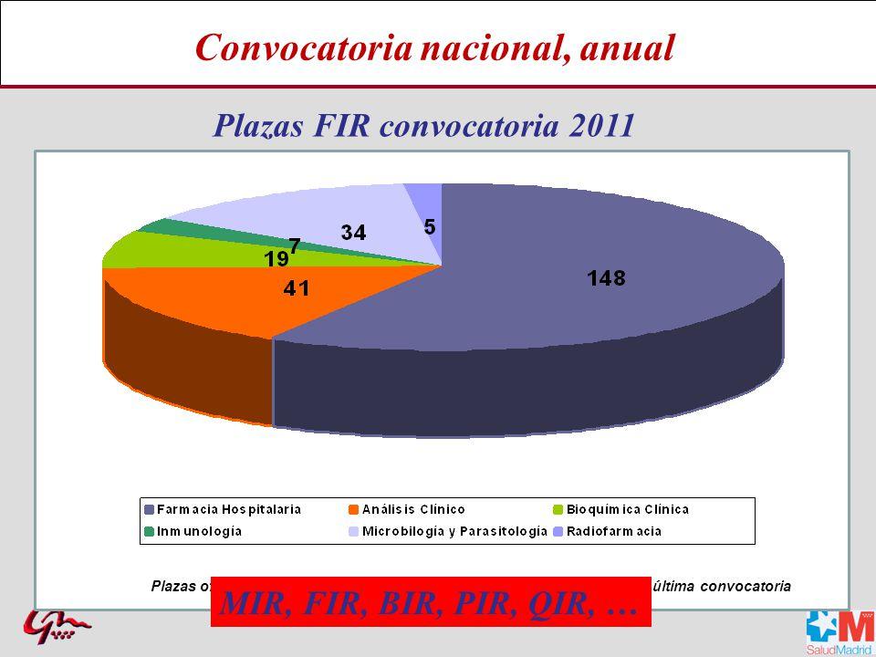 Farmacéuticos especialistas en Farmacia Hospitalaria España 1978-2012 Total3.443 Forma de obtención del título Nº de especialistas Acceso directo Baremo y memoria Examen FIR 1978-2012 Segundos títulos 337 27 122 2.930 27