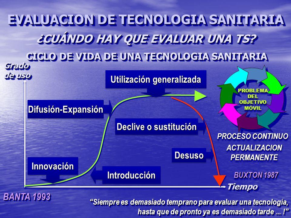 CICLO DE VIDA DE UNA TECNOLOGIA SANITARIA IntroducciónIntroducción BANTA 1993 InnovaciónInnovación Declive o sustitución Utilización generalizada Difusión-ExpansiónDifusión-Expansión PROBLEMA DEL OBJETIVO MÓVILPROBLEMA MÓVIL DesusoDesuso PROCESO CONTINUO ACTUALIZACIONPERMANENTEACTUALIZACIONPERMANENTE Siempre es demasiado temprano para evaluar una tecnología, hasta que de pronto ya es demasiado tarde...