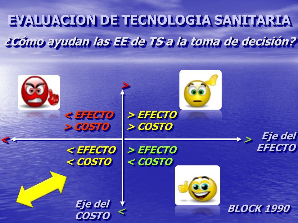 Eje del EFECTO EFECTO COSTO COSTO > EFECTO > COSTO > EFECTO > COSTO < EFECTO > COSTO < EFECTO > COSTO < EFECTO < COSTO < EFECTO < COSTO > EFECTO < COSTO > EFECTO < COSTO BLOCK 1990 >><< >><< ¿Cómo ayudan las EE de TS a la toma de decisión.