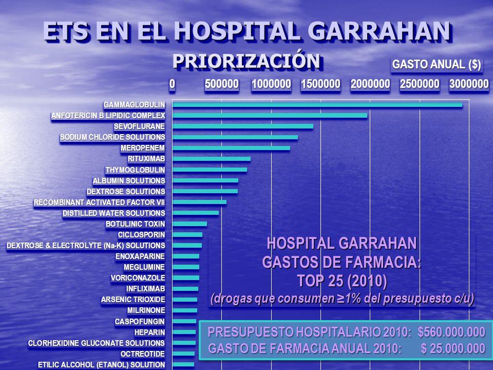 ETS EN EL HOSPITAL GARRAHAN PRIORIZACIÓNPRIORIZACIÓN
