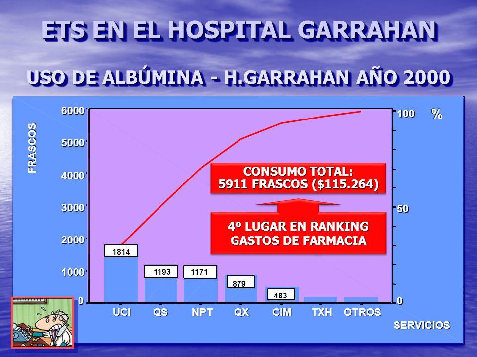 USO DE ALBÚMINA - H.GARRAHAN AÑO 2000 CONSUMO TOTAL: 5911 FRASCOS ($115.264) CONSUMO TOTAL: 5911 FRASCOS ($115.264) 4º LUGAR EN RANKING GASTOS DE FARMACIA 4º LUGAR EN RANKING GASTOS DE FARMACIA ETS EN EL HOSPITAL GARRAHAN