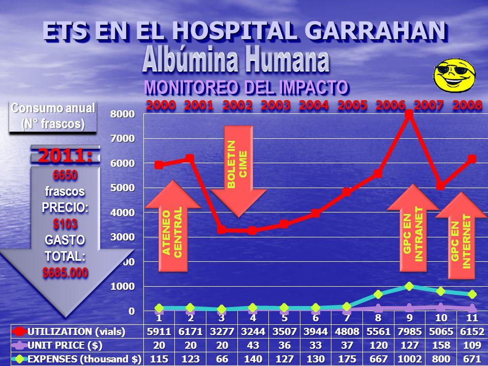 MONITOREO DEL IMPACTO ETS EN EL HOSPITAL GARRAHAN