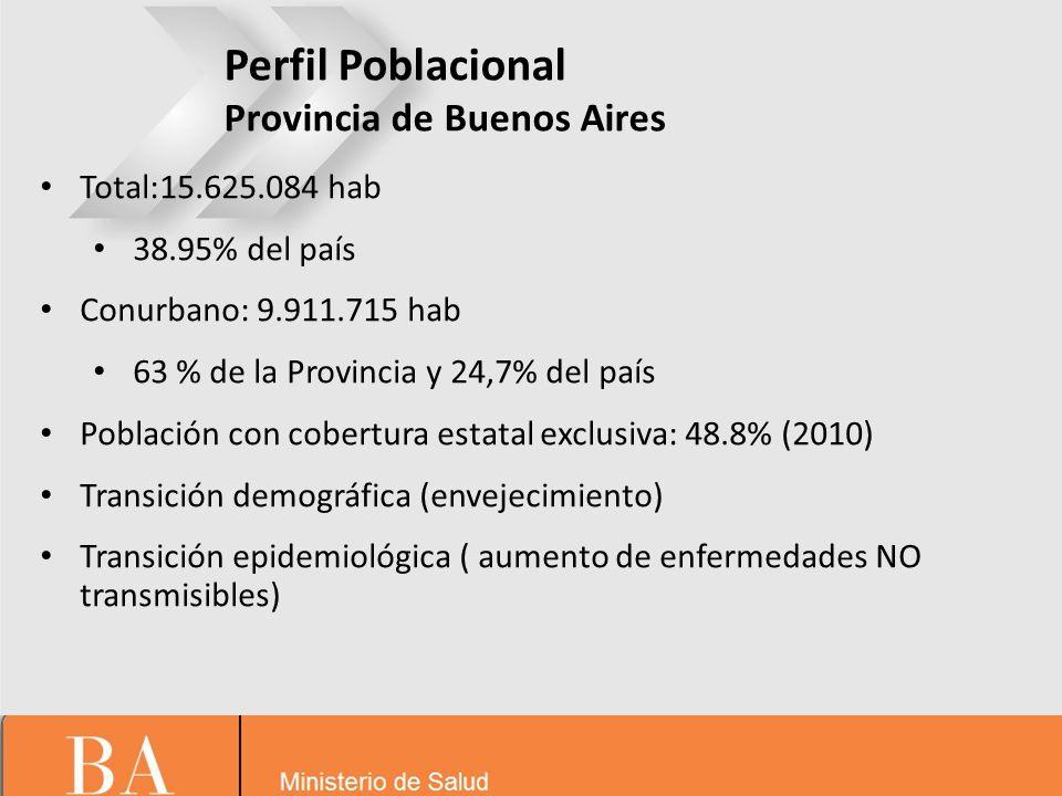Perfil Poblacional Provincia de Buenos Aires Total:15.625.084 hab 38.95% del país Conurbano: 9.911.715 hab 63 % de la Provincia y 24,7% del país Pobla
