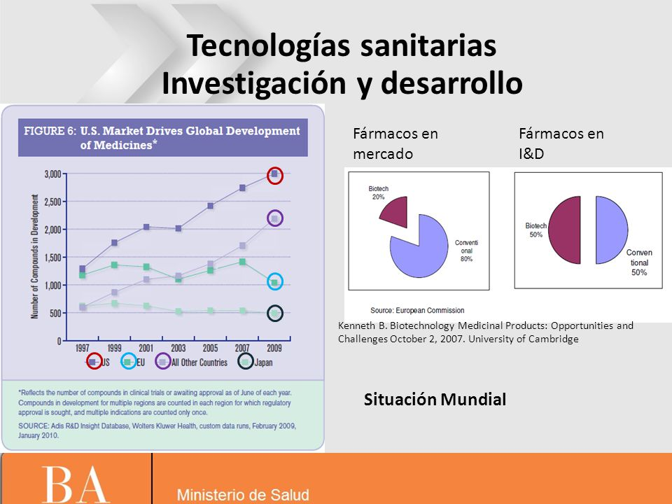 Situación Mundial Pharmaceutical Research and Manufacturers of America, Pharmaceutical Industry Profile 2010.