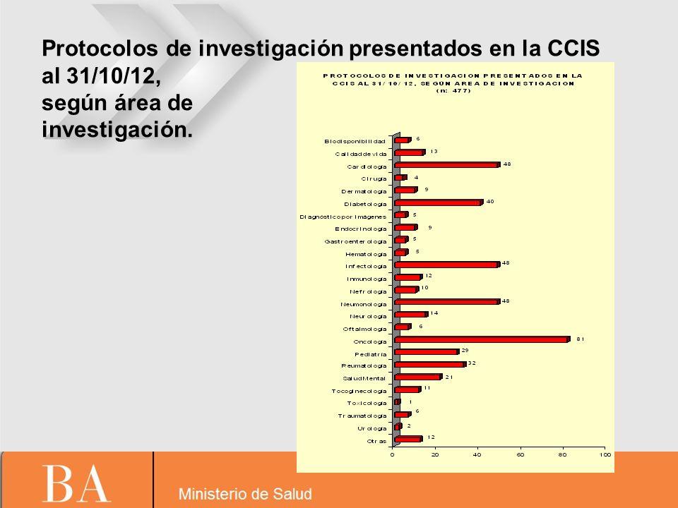 Protocolos de investigación presentados en la CCIS al 31/10/12, según área de investigación.