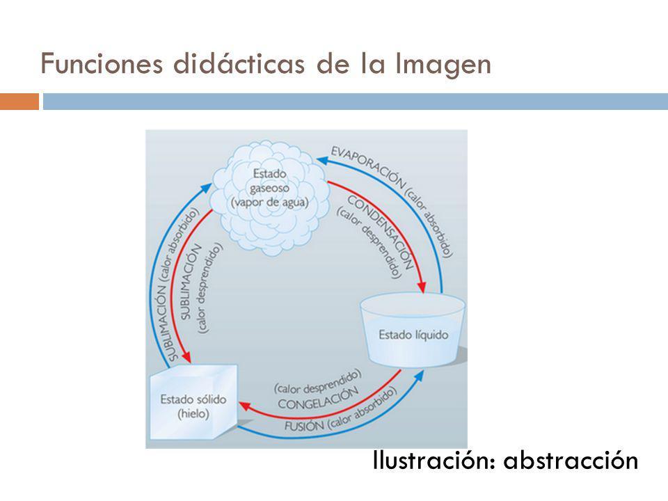 Funciones didácticas de la Imagen Ilustración: abstracción