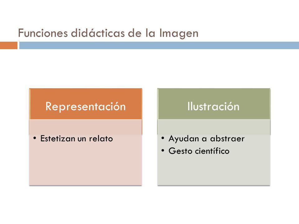 Funciones didácticas de la Imagen Representación Estetizan un relato Ilustración Ayudan a abstraer Gesto científico