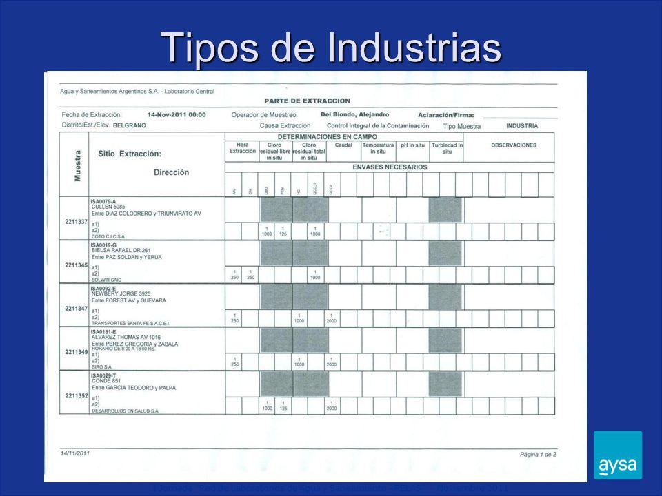 I Jornada Red de Laboratorios de Agua y Saneamiento - RELAS - Noviembre 2011 Tipos de Industrias