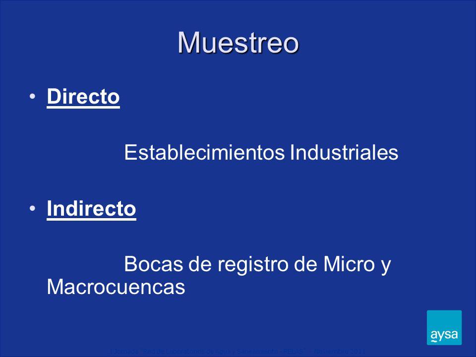 I Jornada Red de Laboratorios de Agua y Saneamiento - RELAS - Noviembre 2011 Control INDIRECTO Micro-Macrocuencas Plan de muestreo programado en bocas de registro de MIC y MAC Muestreo de 24 horas Muestreador Automático Muestra Compuesta Muestra Puntual