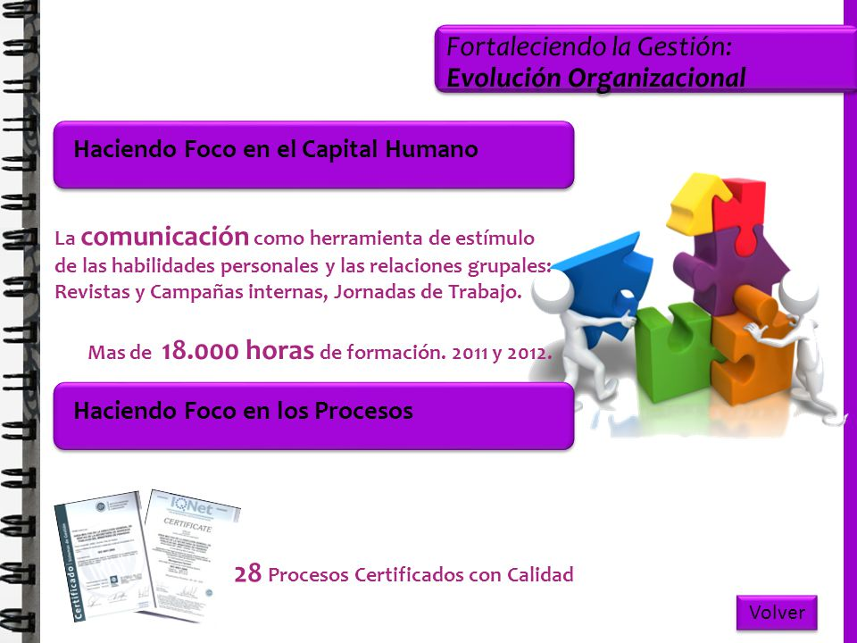 Fortaleciendo la Gestión: Evolución Organizacional Haciendo Foco en el Capital Humano Mas de 18.000 horas de formación. 2011 y 2012. 28 Procesos Certi