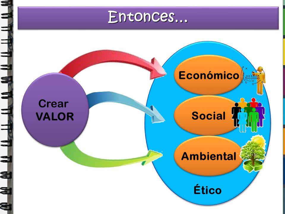 La Responsabilidad Social conduce a la organización a: SER UNA ORGANIZACIÓN ECONÓMICAMENTE EFICIENTE.