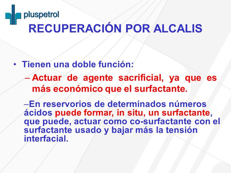 RECUPERACIÓN POR ALCALIS Tienen una doble función: –Actuar de agente sacrificial, ya que es más económico que el surfactante.
