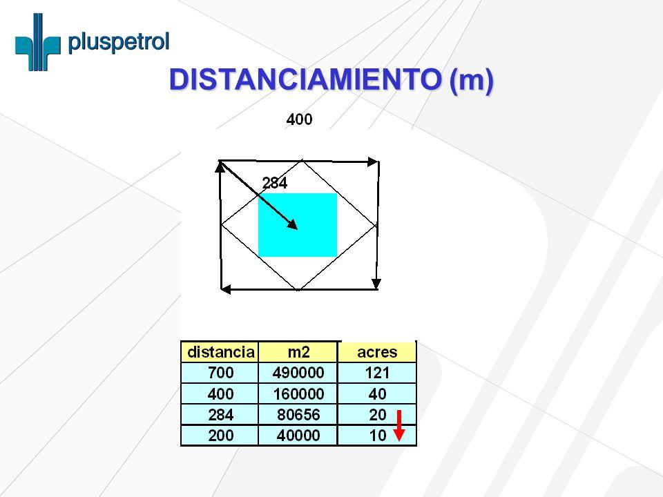 DISTANCIAMIENTO (m)