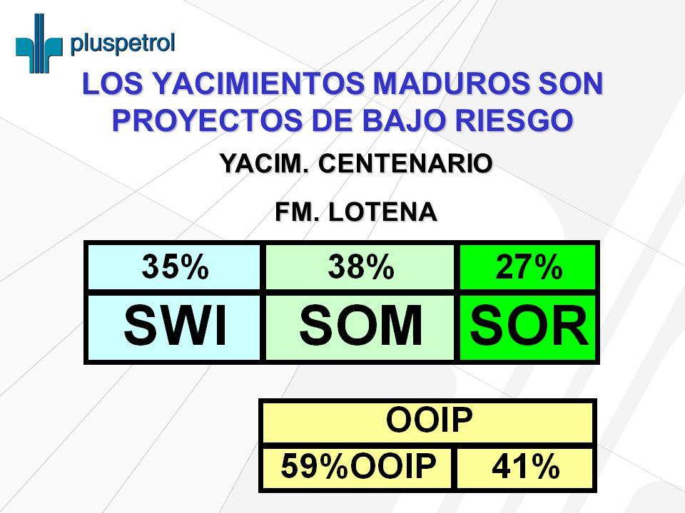 LOS YACIMIENTOS MADUROS SON PROYECTOS DE BAJO RIESGO YACIM. CENTENARIO FM. LOTENA