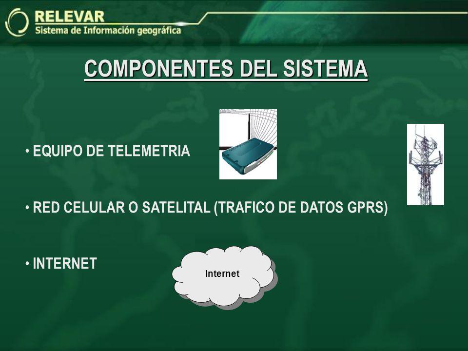 COMPONENTES DEL SISTEMA EQUIPO DE TELEMETRIA RED CELULAR O SATELITAL (TRAFICO DE DATOS GPRS) INTERNET Internet Internet