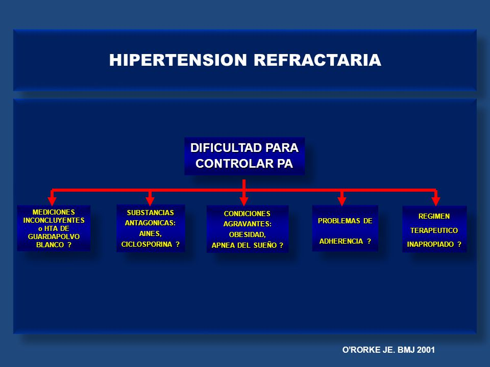 HIPERTENSION REFRACTARIA ORORKE JE. BMJ 2001 MEDICIONESINCONCLUYENTES o HTA DE GUARDAPOLVO BLANCO ? MEDICIONESINCONCLUYENTES o HTA DE GUARDAPOLVO BLAN