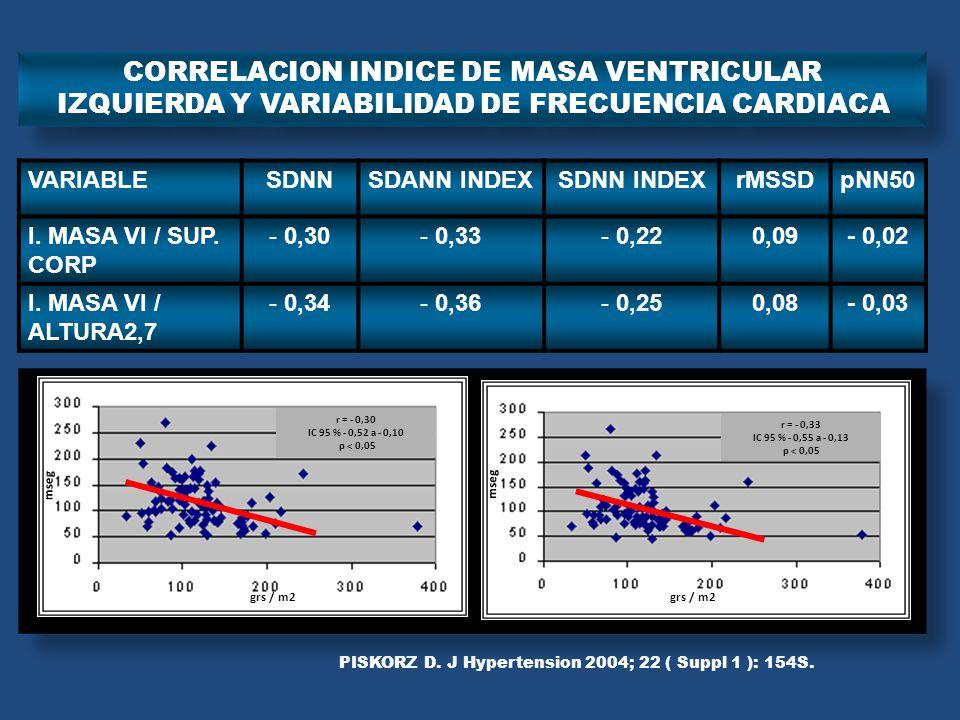 VARIABLESDNNSDANN INDEXSDNN INDEXrMSSDpNN50 I. MASA VI / SUP. CORP - 0,30- 0,33- 0,220,09- 0,02 I. MASA VI / ALTURA2,7 - 0,34- 0,36- 0,250,08- 0,03 CO