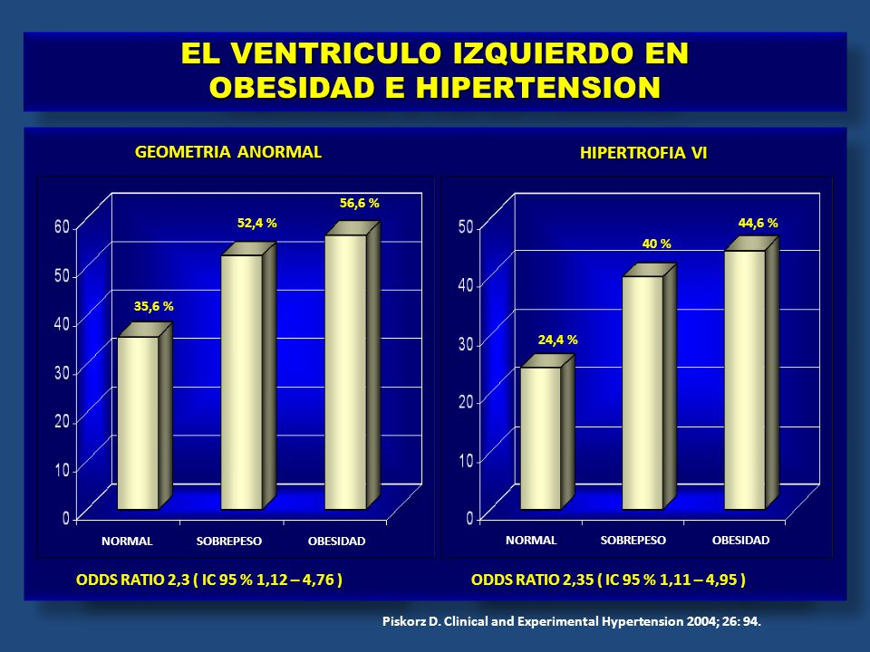 NORMAL SOBREPESO OBESIDAD NORMAL SOBREPESO OBESIDAD GEOMETRIA ANORMAL HIPERTROFIA VI 35,6 % 52,4 % 56,6 % 24,4 % 40 % 44,6 % ODDS RATIO 2,3 ( IC 95 %