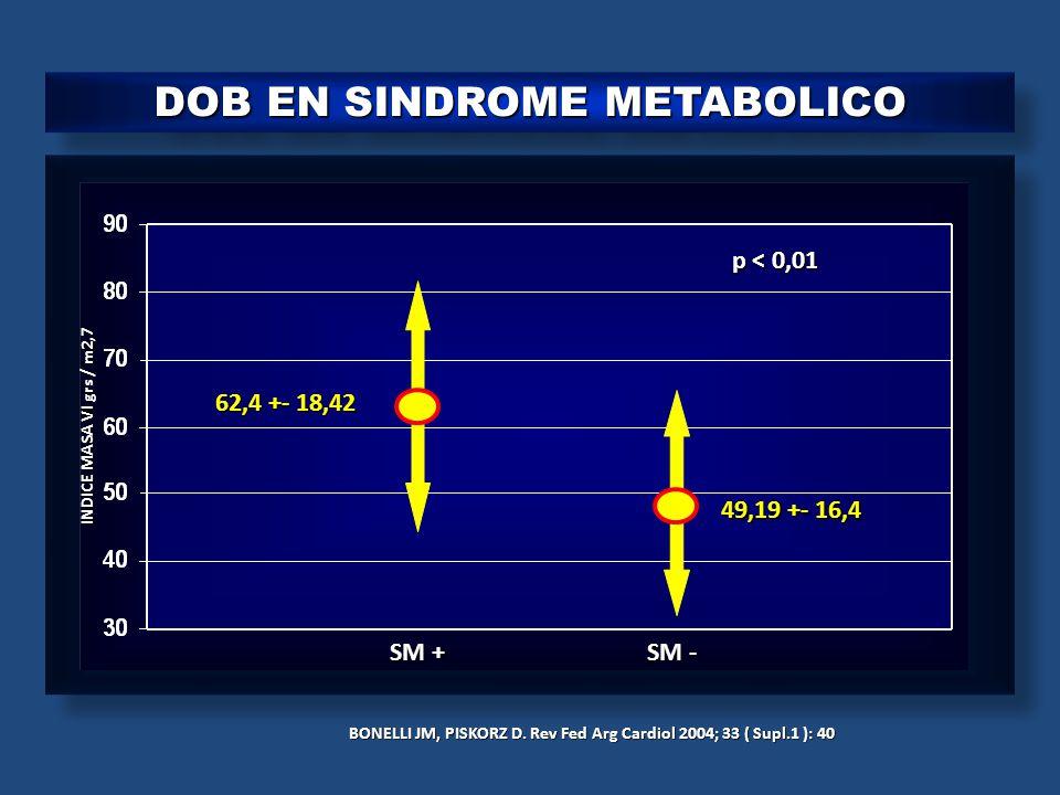 DOB EN SINDROME METABOLICO BONELLI JM, PISKORZ D. Rev Fed Arg Cardiol 2004; 33 ( Supl.1 ): 40 62,4 +- 18,42 49,19 +- 16,4 SM + SM - INDICE MASA VI grs