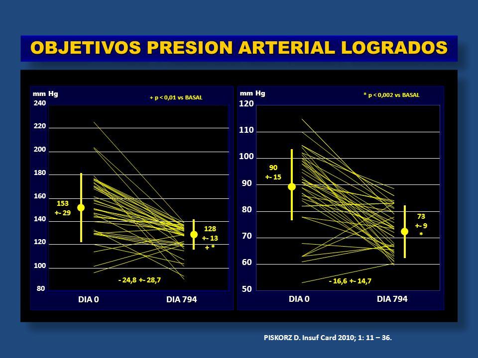 OBJETIVOS PRESION ARTERIAL LOGRADOS 80 100 120 140 160 180 200 220 240 mm Hg DIA 0 DIA 794 153 +- 29 128 +- 13 + * - 24,8 +- 28,7 + p < 0,01 vs BASAL