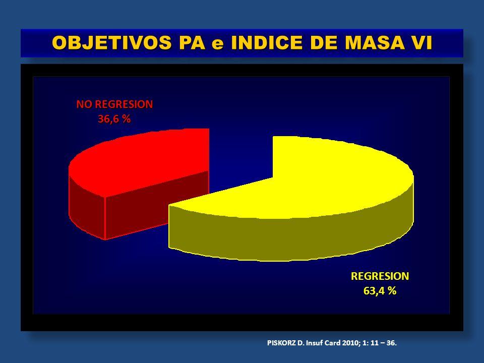 OBJETIVOS PA e INDICE DE MASA VI REGRESION 63,4 % NO REGRESION 36,6 % PISKORZ D. Insuf Card 2010; 1: 11 – 36.