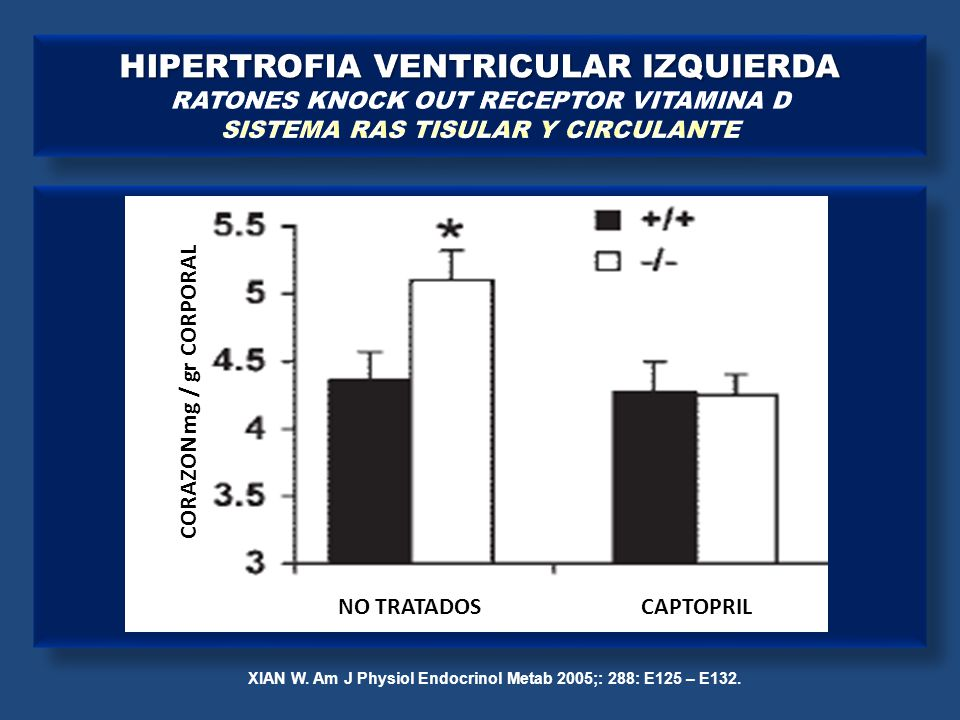 XIAN W. Am J Physiol Endocrinol Metab 2005;: 288: E125 – E132. CORAZON mg / gr CORPORAL NO TRATADOS CAPTOPRIL