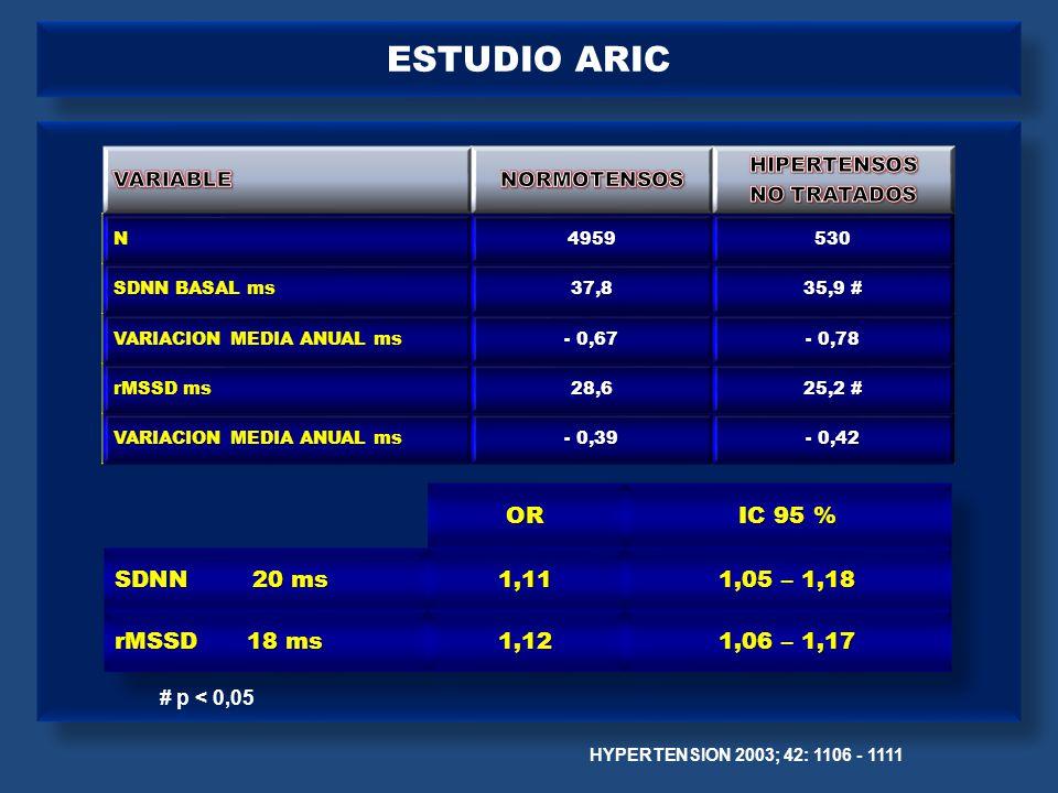 PRIMO – DISEÑO Oral: 2 µg QD EV: 4 µg TIW EELEGIBILIDAD ECO 1 CMR 1 RANDOMIZACION Placebo oral o EV Paricalcitol oral o EV CMR 2 ECO 2 CMR 3 ECO 3 ERC ESTADIOS 3b/4 y 5 ERC ESTADIOS 3b/4 y 5 FASE DE SELECCION 2 a 4 semanas Día 1 del estudio Basal semana 24 ± 1 semana semana 48 ± 1 semana www.clinicaltrials.gov, NCT00497146, NCT00616902