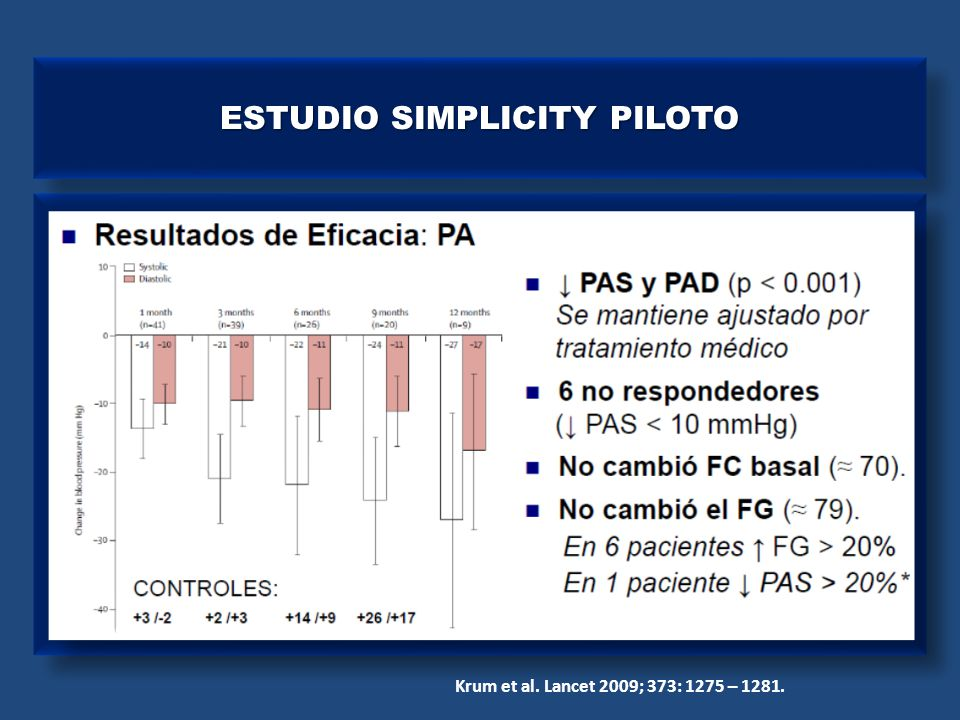 ESTUDIO SIMPLICITY HTN - 1 Krum et al. Hypertension 2011; 57: 911 - 917.
