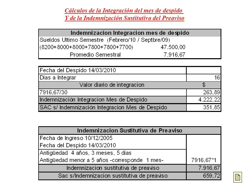 Cálculos de la Integración del mes de despido Y de la Indemnización Sustitutiva del Preaviso
