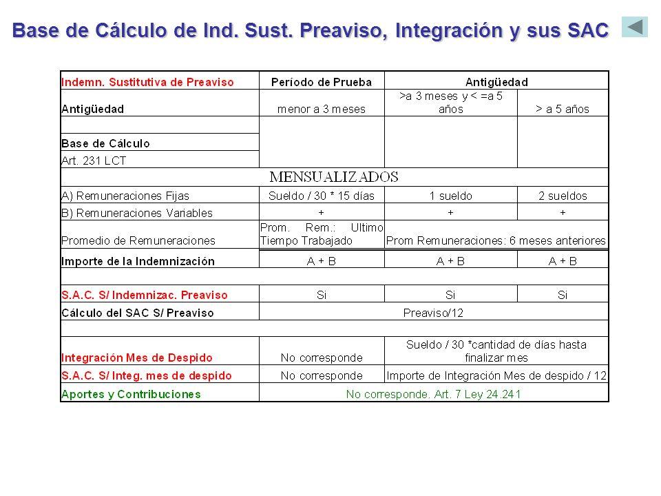 Base de Cálculo de Ind. Sust. Preaviso, Integración y sus SAC