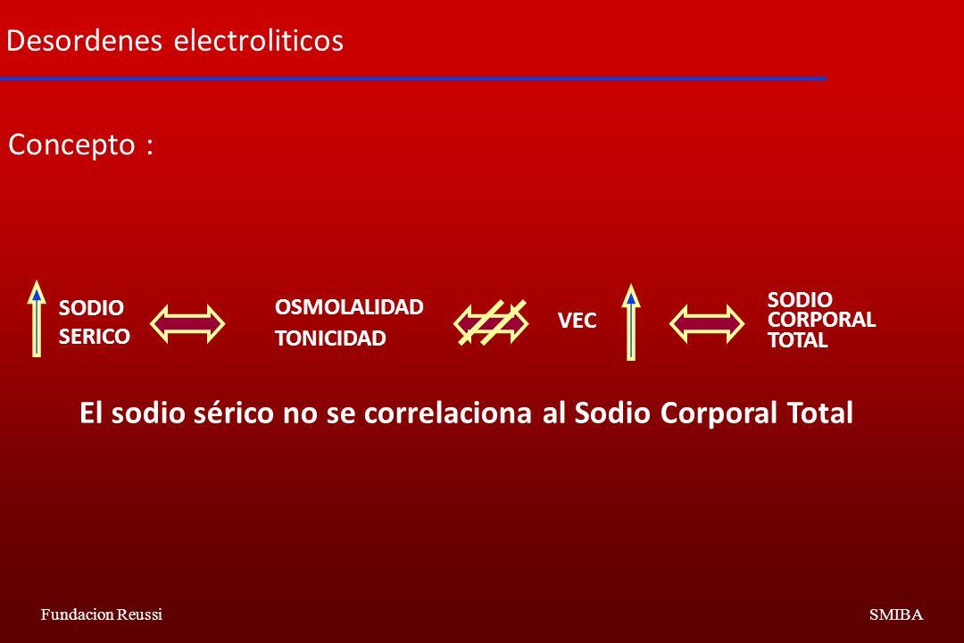 Fundacion ReussiSMIBA Desordenes electroliticos Concepto : SODIO SERICO OSMOLALIDAD TONICIDAD VEC SODIO CORPORAL TOTAL El sodio sérico no se correlaciona al Sodio Corporal Total