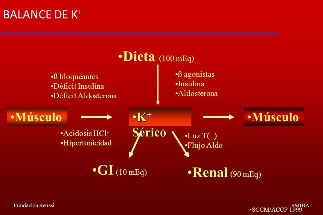 Fundacion ReussiSMIBA BALANCE DE K + Dieta (100 mEq) Músculo K + SéricoK + Sérico Músculo GI (10 mEq) Renal (90 mEq) ß bloqueantes Déficit Insulina Déficit Aldosterona ß agonistas Insulina Aldosterona Acidosis HCl - Hipertonicidad SCCM/ACCP 1999 Luz T( _ ) Flujo Aldo