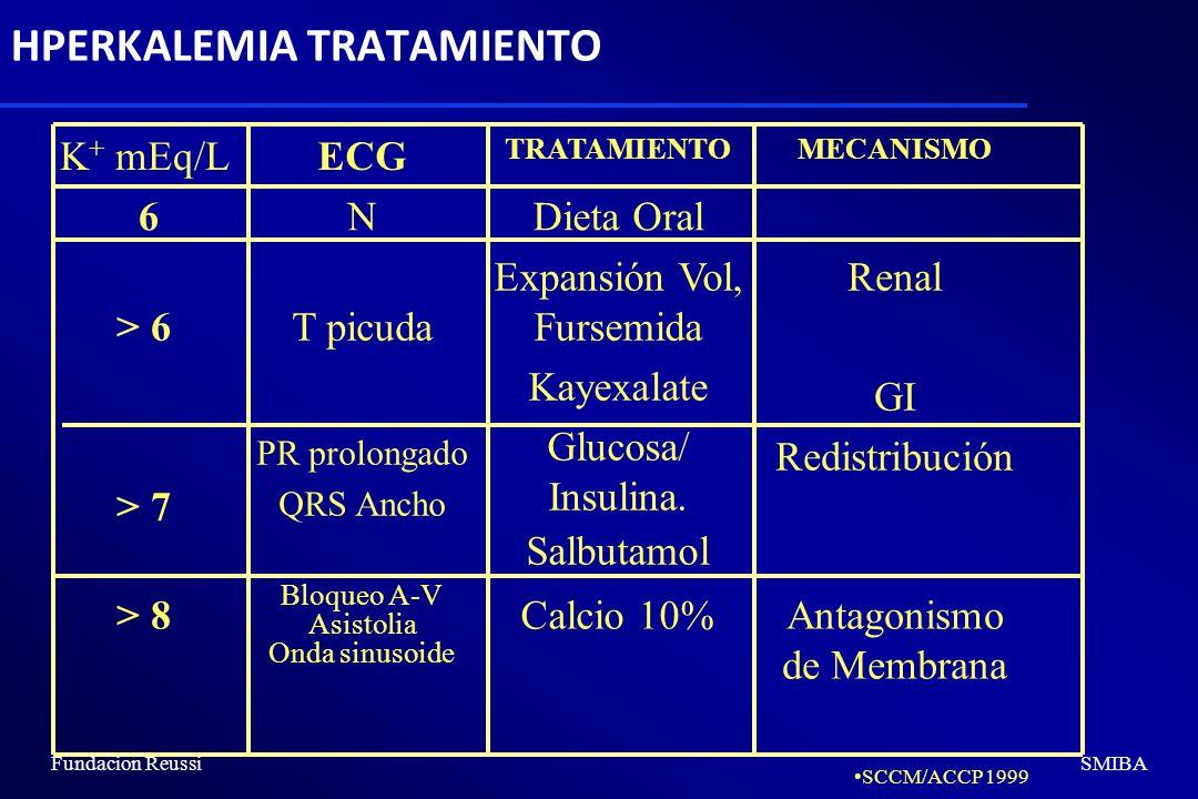 Fundacion ReussiSMIBA HPERKALEMIA TRATAMIENTO K + mEq/LECG TRATAMIENTOMECANISMO 6NDieta Oral > 6 T picuda Expansión Vol, Fursemida Kayexalate Renal GI > 7 PR prolongado QRS Ancho Glucosa/ Insulina.