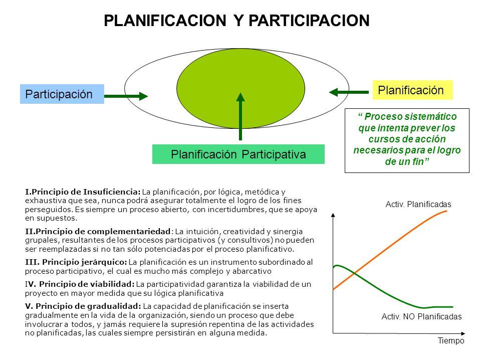 PLANIFI- CACION EJECUCION EVALUACION PLANIFI- CACION EJECUCION EVALUACION REFLEXION Y CONCEPTUALIZA- CIÓN EL PERMANENTE PROCESO DE ADAPTABILIDAD AL CAMBIO