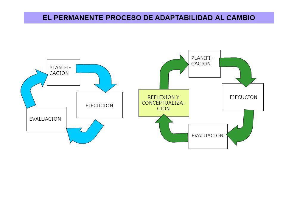 SUPUESTOS DE LA ORGANIZACION PROGRAMAS Y PROYECTOS ESTRATEGIAS Y LINEAS DE ACCION MONITOREO Y EVALUACION EL CIRCUITO CIBERNETICO DE LA PLANIFICACION FASE ESTRATEGICA FASE OPERATIVA Retroalimentación De 1ra vuelta De 2da vuelta De 3ra vuelta Reflexión y Conceptualización