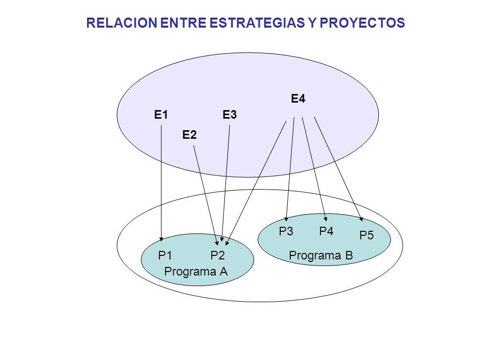 Situación Inicial Situación Objetivo Proyecto ¿Problema.