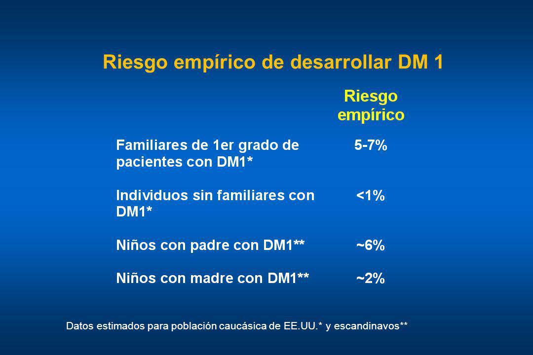 Riesgo empírico de desarrollar DM 1 Datos estimados para población caucásica de EE.UU.* y escandinavos**