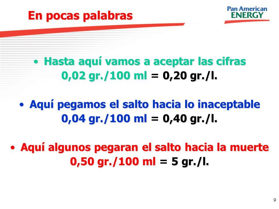 9 En pocas palabras En pocas palabras Hasta aquí vamos a aceptar las cifrasHasta aquí vamos a aceptar las cifras 0,02 gr./100 ml 0,20 gr./l. 0,02 gr./