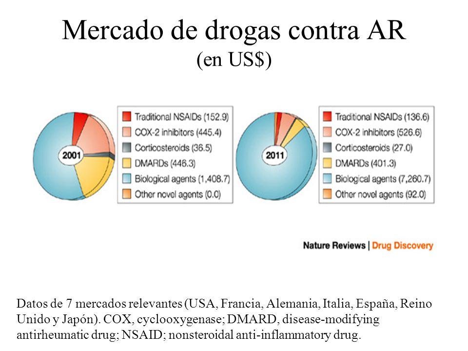 Mercado de drogas contra AR (en US$) Datos de 7 mercados relevantes (USA, Francia, Alemania, Italia, España, Reino Unido y Japón). COX, cyclooxygenase