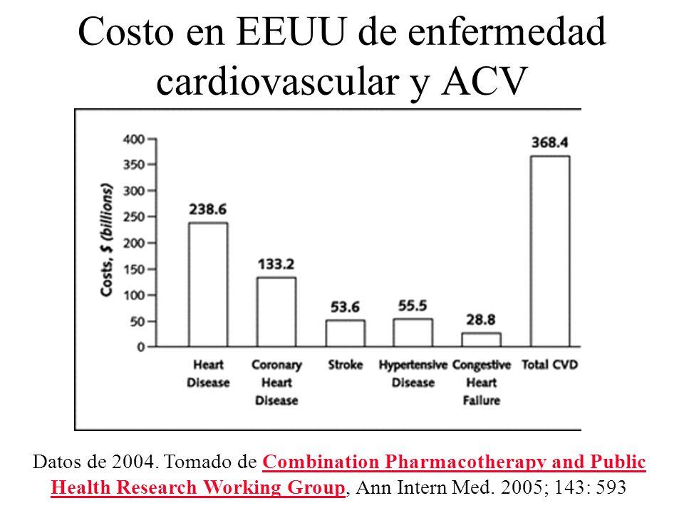 Costo en EEUU de enfermedad cardiovascular y ACV Datos de 2004. Tomado de Combination Pharmacotherapy and Public Health Research Working Group, Ann In