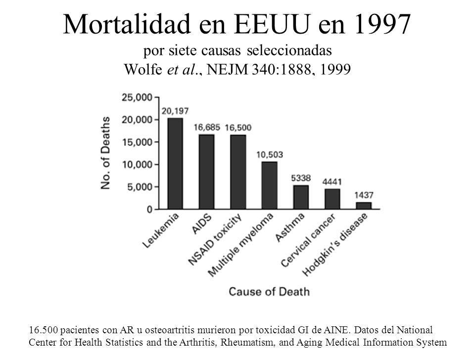 Mortalidad en EEUU en 1997 por siete causas seleccionadas Wolfe et al., NEJM 340:1888, 1999 16.500 pacientes con AR u osteoartritis murieron por toxic
