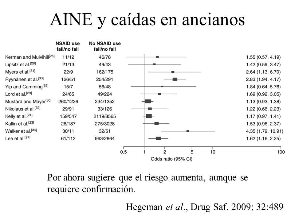 AINE y caídas en ancianos Hegeman et al., Drug Saf. 2009; 32:489 Por ahora sugiere que el riesgo aumenta, aunque se requiere confirmación.