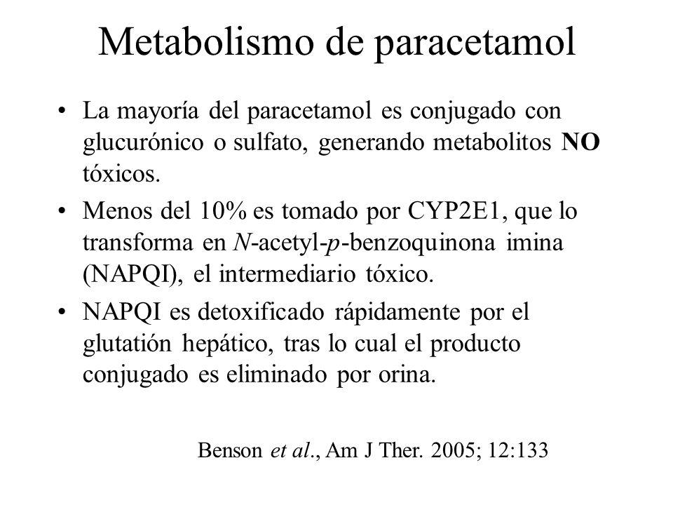 Metabolismo de paracetamol La mayoría del paracetamol es conjugado con glucurónico o sulfato, generando metabolitos NO tóxicos. Menos del 10% es tomad