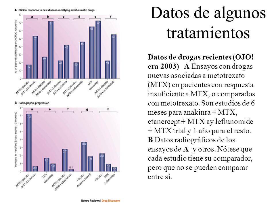 Datos de algunos tratamientos Datos de drogas recientes (OJO! era 2003) A Ensayos con drogas nuevas asociadas a metotrexato (MTX) en pacientes con res