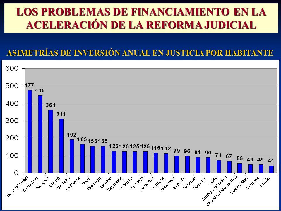 ASIMETRÍAS DE INVERSIÓN ANUAL EN JUSTICIA POR HABITANTE LOS PROBLEMAS DE FINANCIAMIENTO EN LA ACELERACIÓN DE LA REFORMA JUDICIAL