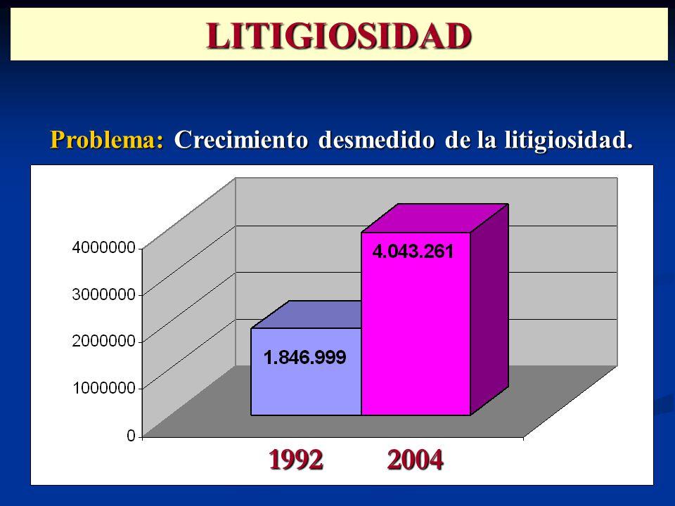 Problema: Crecimiento desmedido de la litigiosidad. 19922004 LITIGIOSIDAD